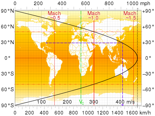 Earth's rotation tangential speed.